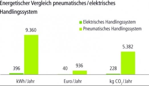 elektrisch-voordeliger