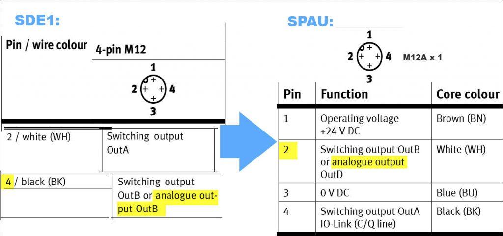 De veranderingen in aansluiting tussen de SDE1 en SPAU van Festo