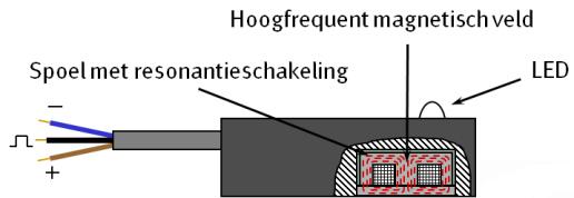 Schematische weergave van een solid state-cilindersensor